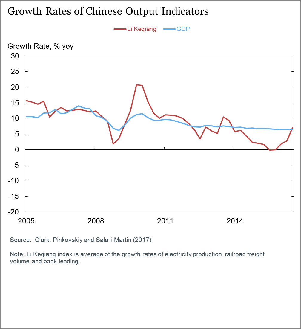 Chinese economic growth doesnt appear overstated but its heavy we see that the growth rate of bank loans has been very stable over time hovering around 12 to 13 percent year over year except during the financial nvjuhfo Gallery