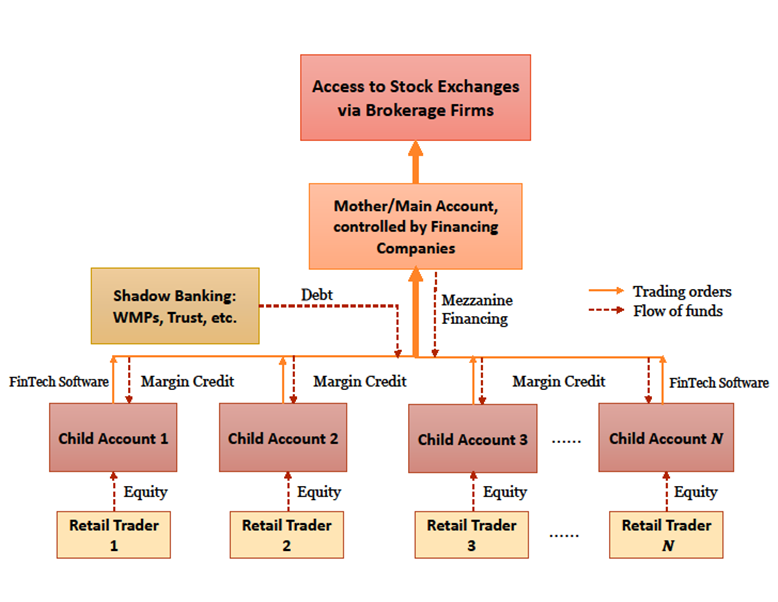 Leverage-Induced Fire Sales and Stock Market Crashes