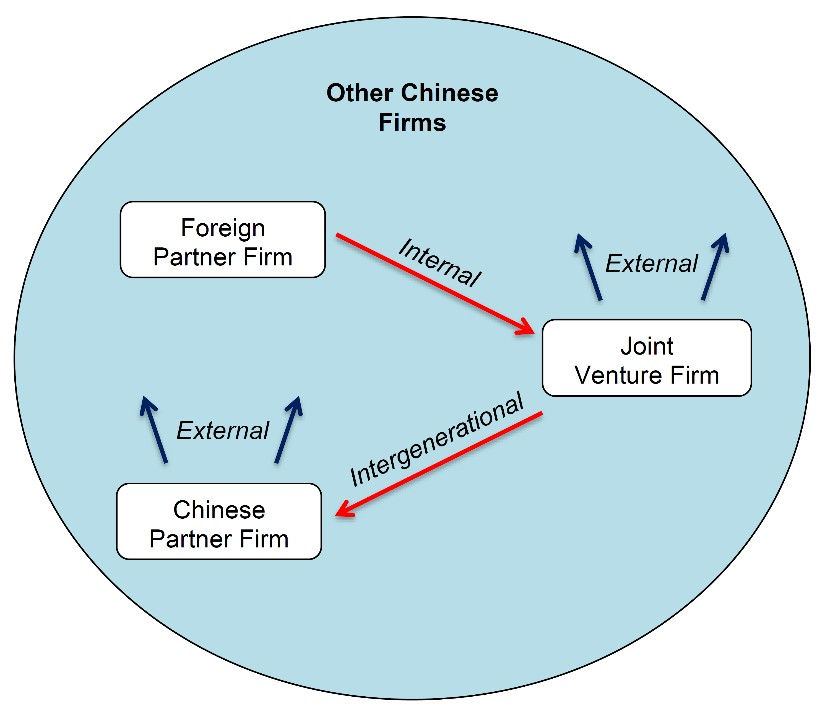 equity joint venture china